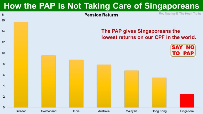 5 How the PAP is Not Taking Care of Singaporeans @ Pension Returns