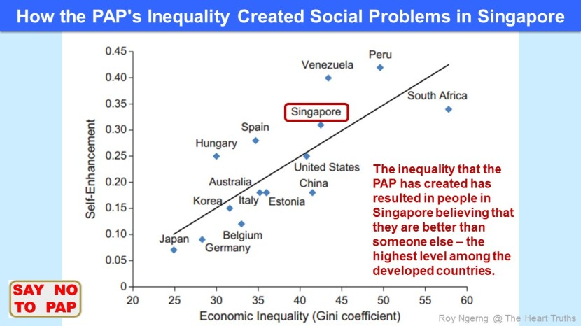 5  How the PAP's Inequality Created Social Problems in Singapore @ Self Enhancement