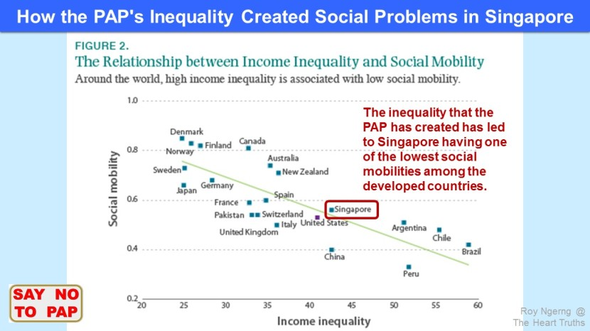 social mobility in singapore Lifelong learning, income inequality and social mobility income inequality and social mobility in singapore has been assigned the role of a 'model.