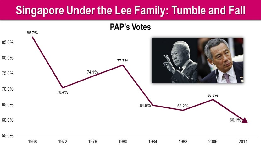 Singapore Under the Lee Family Tumble and Fall