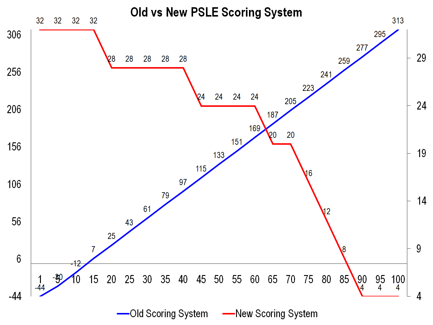 1 Old vs New PSLE Scoring System.png