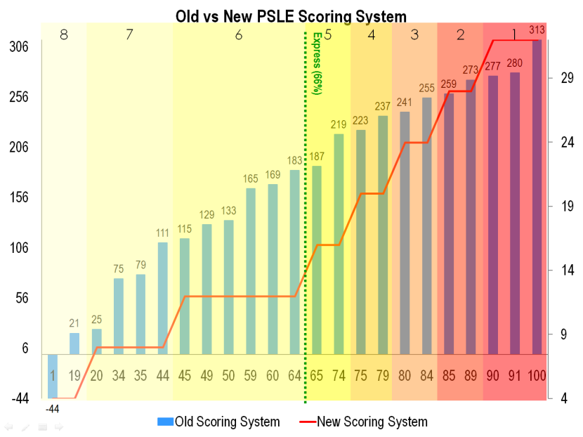 13 Old vs New PSLE Scoring System