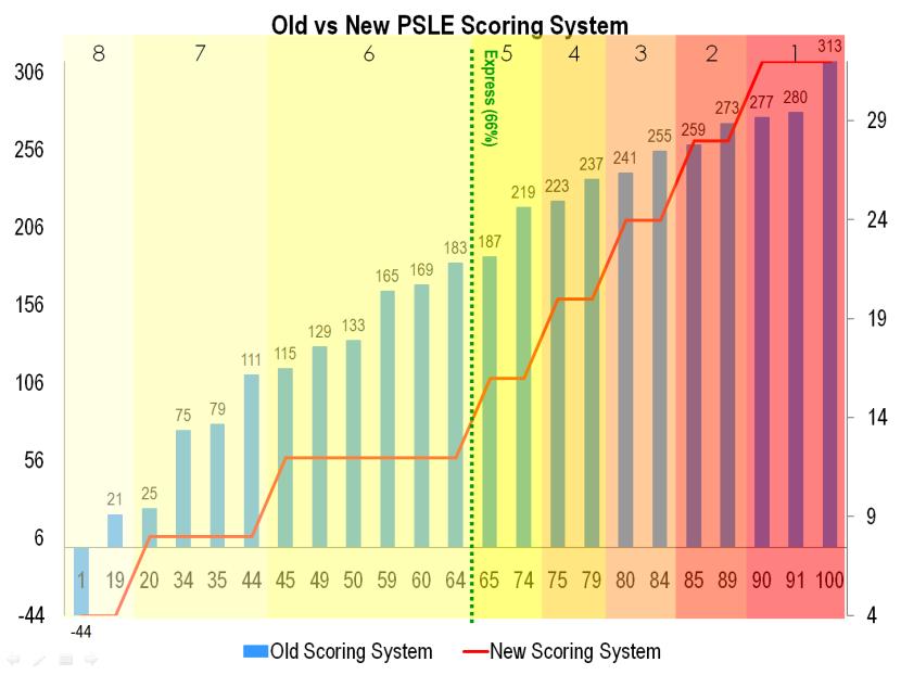 13 Old vs New PSLE Scoring System