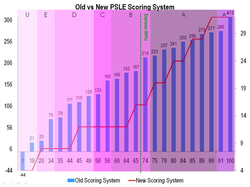 14 Old vs New PSLE Scoring System.png