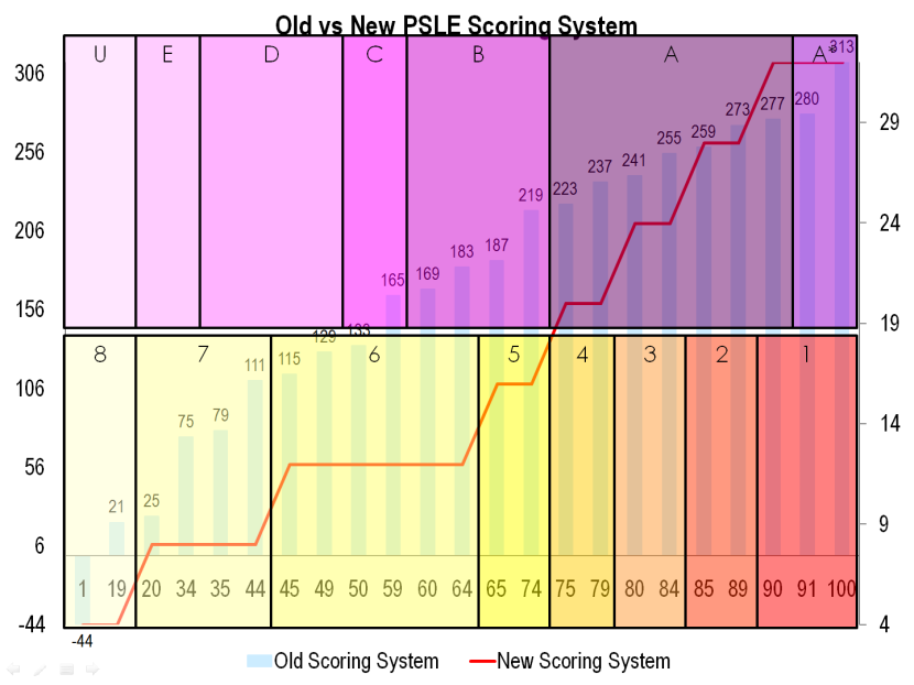 15 Old vs New PSLE Scoring System.png