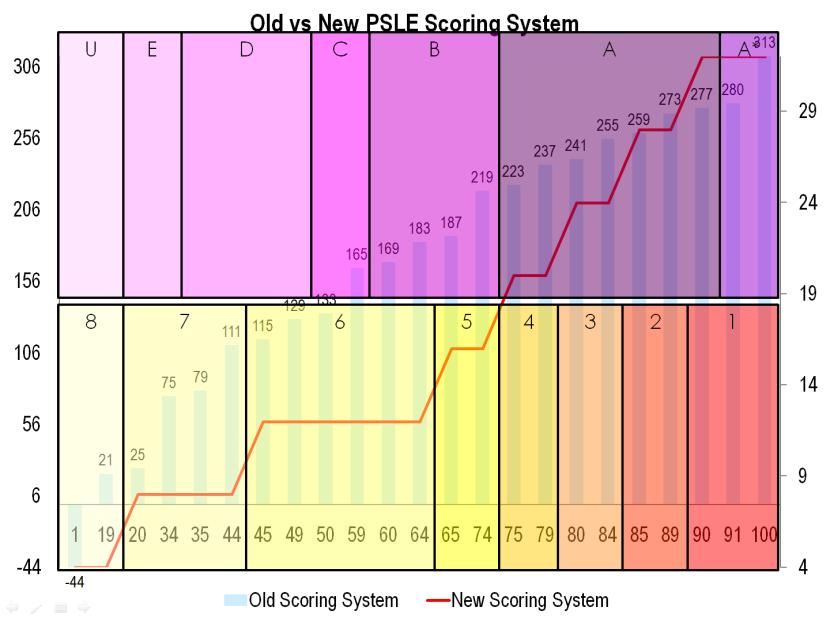 15 Old vs New PSLE Scoring System.png