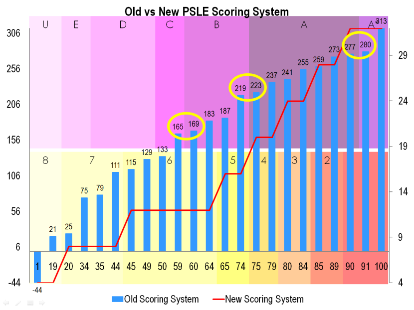 16 Old vs New PSLE Scoring System.png