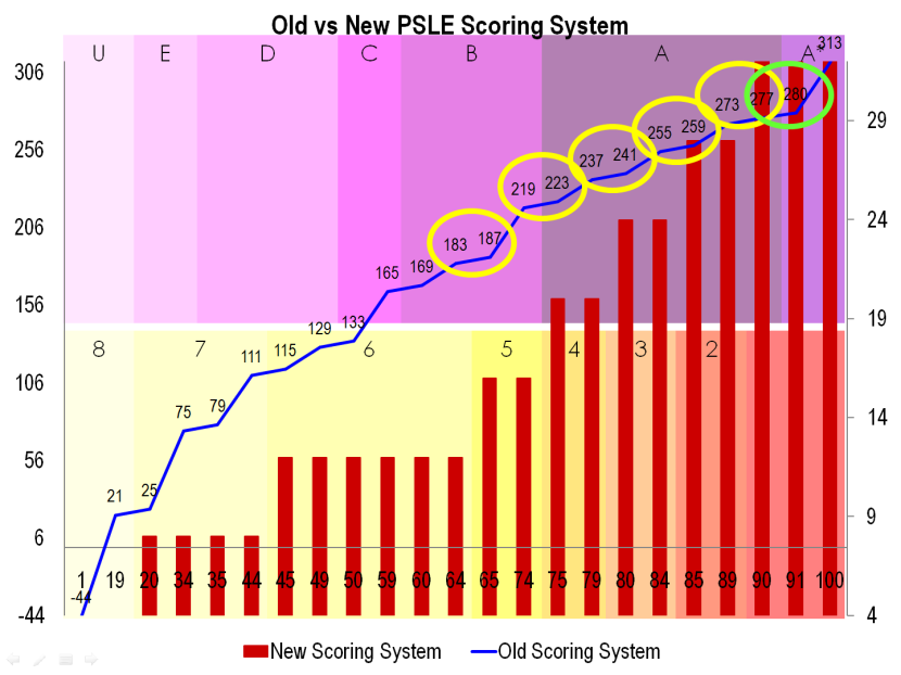17 Old vs New PSLE Scoring System.png