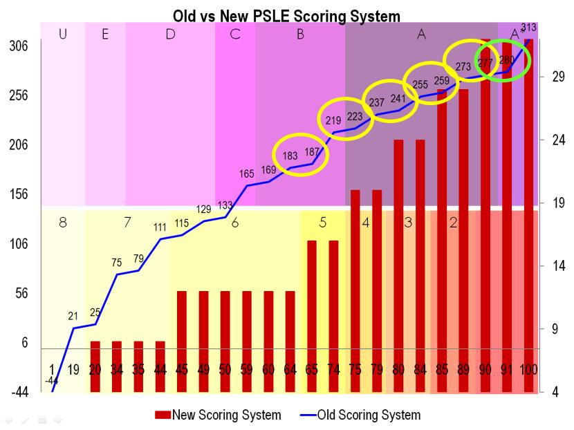 17 Old vs New PSLE Scoring System.png