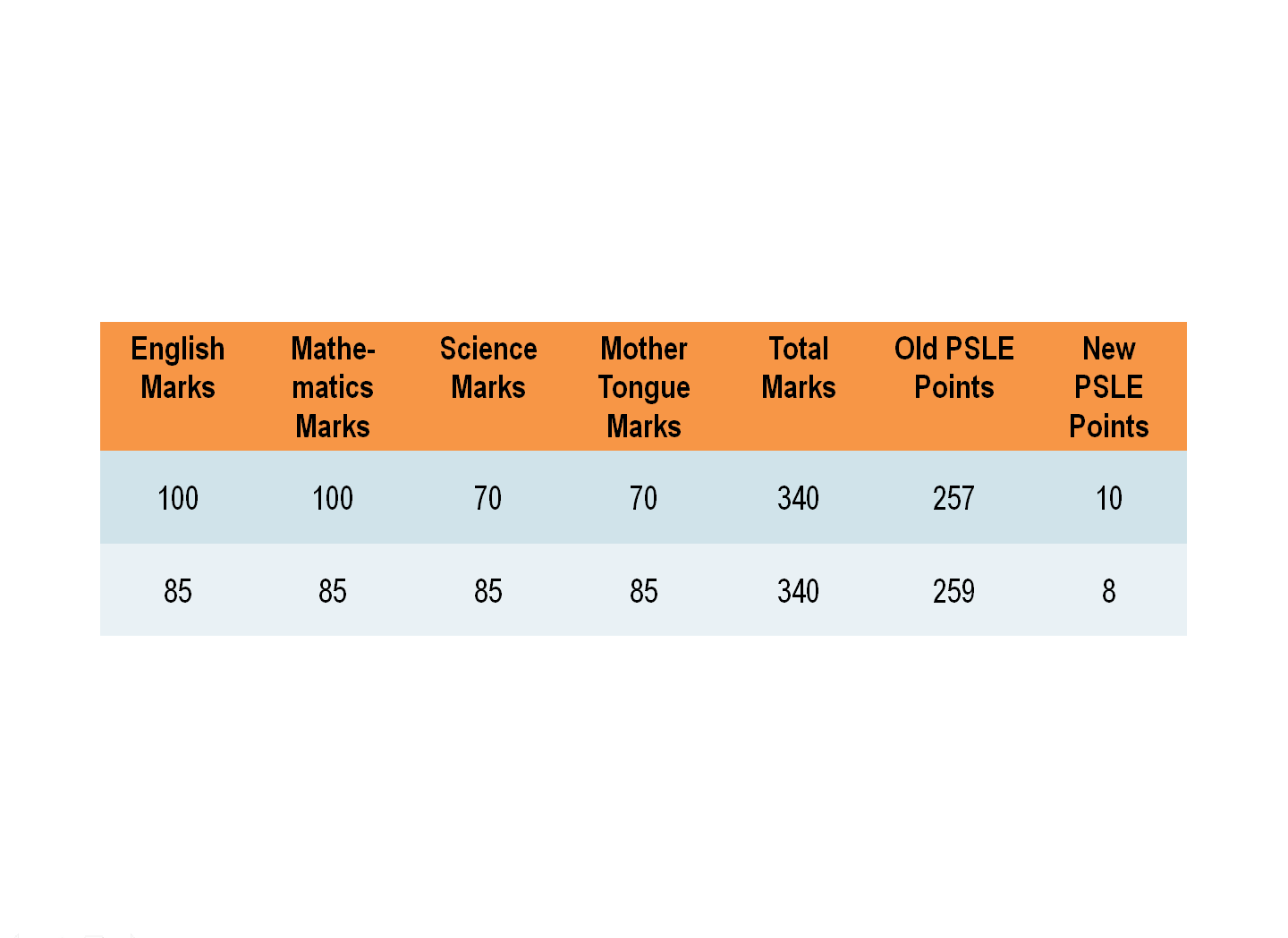 18 Old vs New PSLE Scoring System.png
