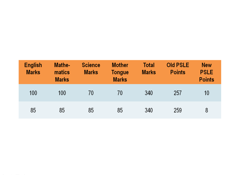 18 Old vs New PSLE Scoring System.png