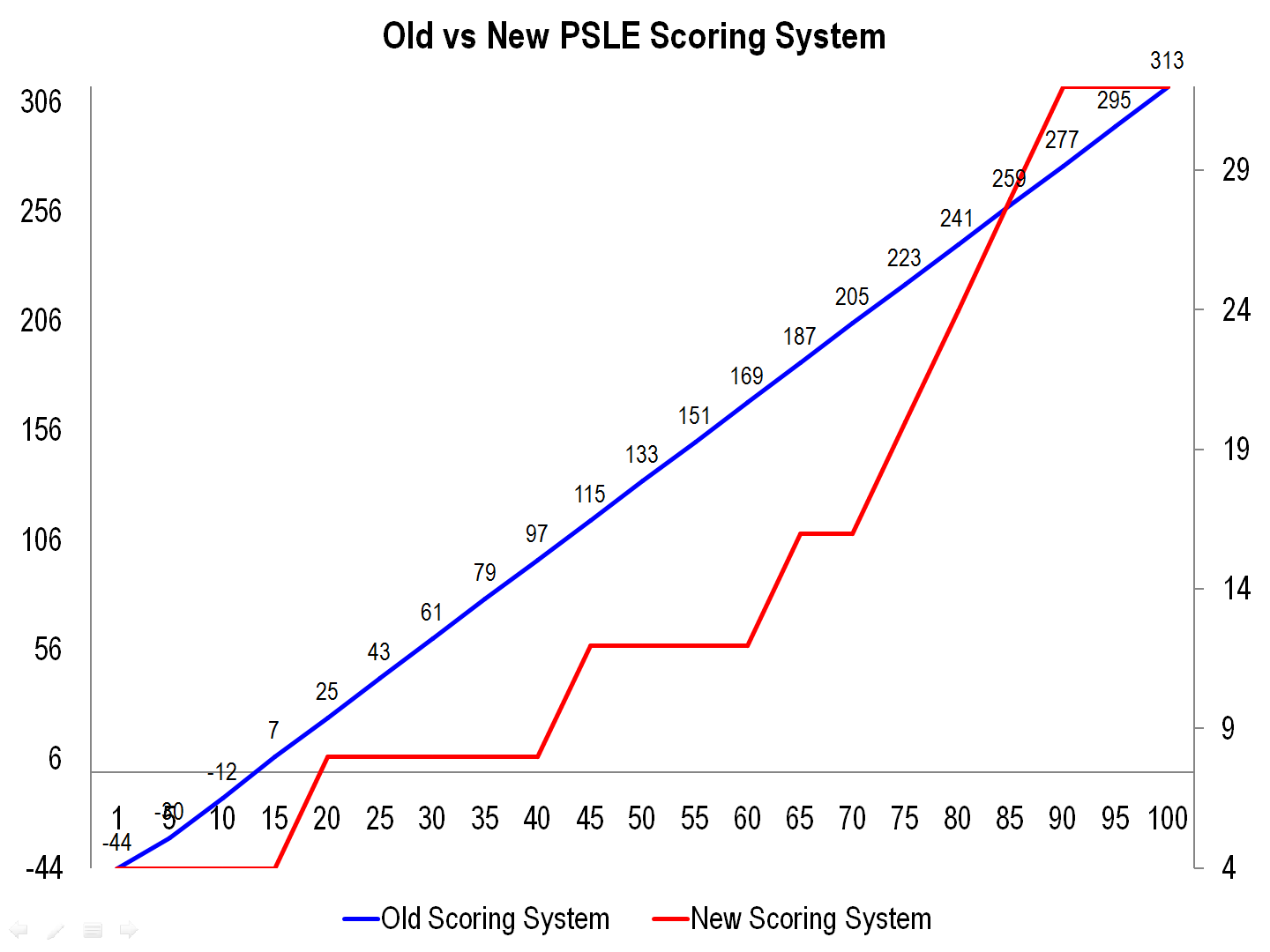 2 Old vs New PSLE Scoring System.png