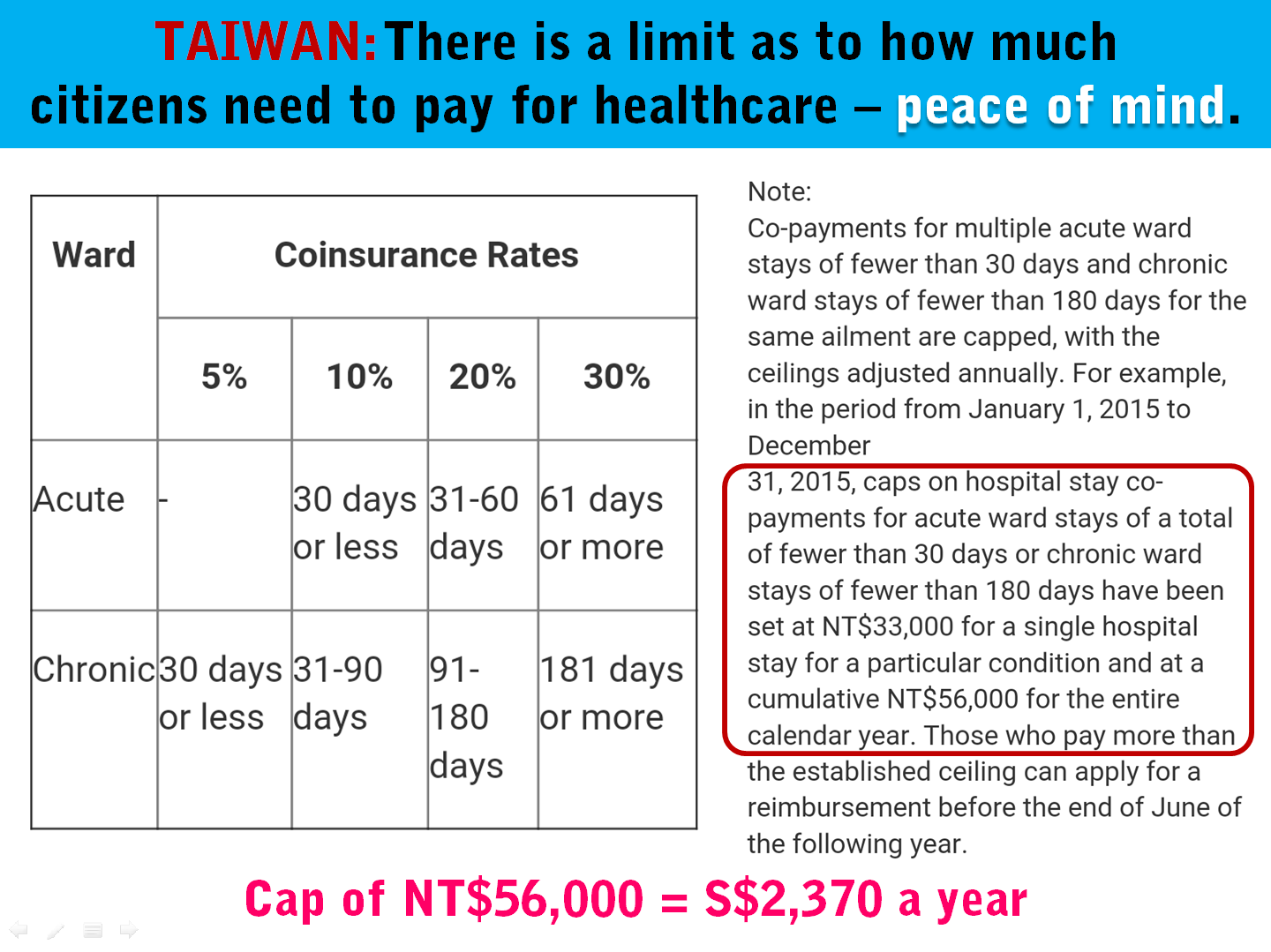 2 Taiwan Healthcare Co-Payment Limit.png