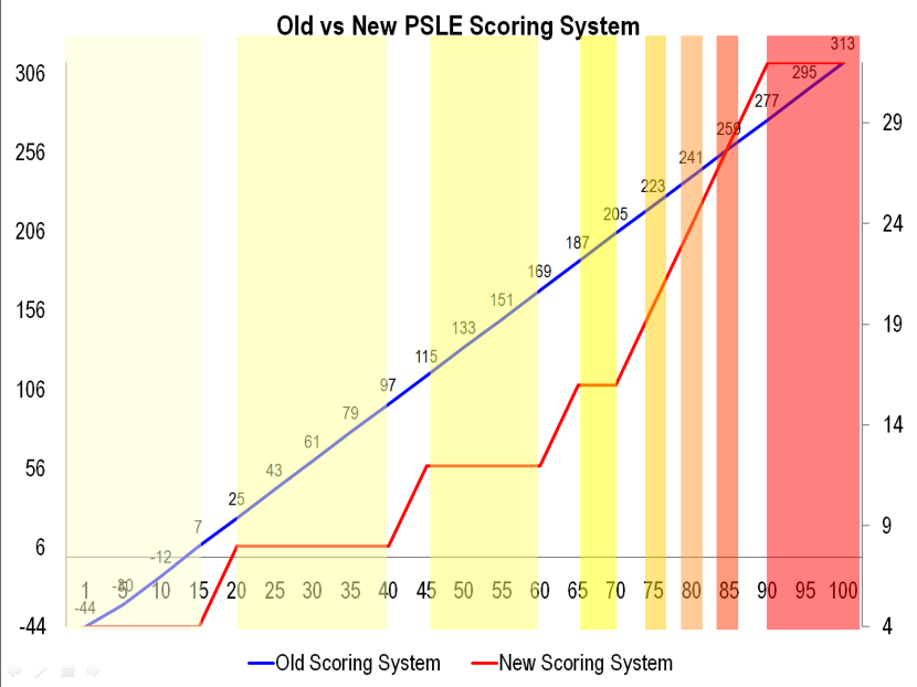3 Old vs New PSLE Scoring System.png