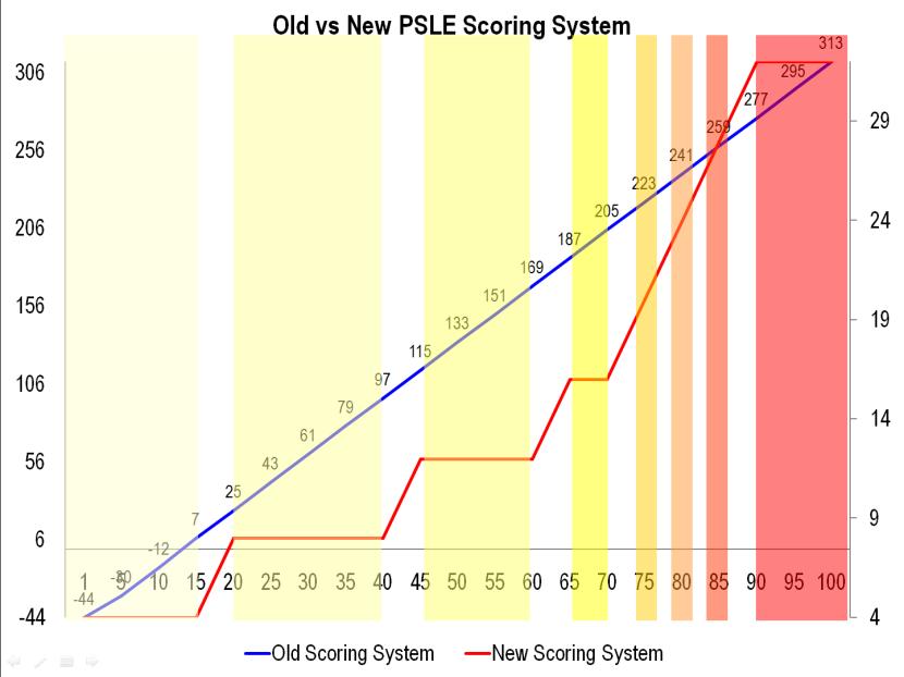 3 Old vs New PSLE Scoring System.png
