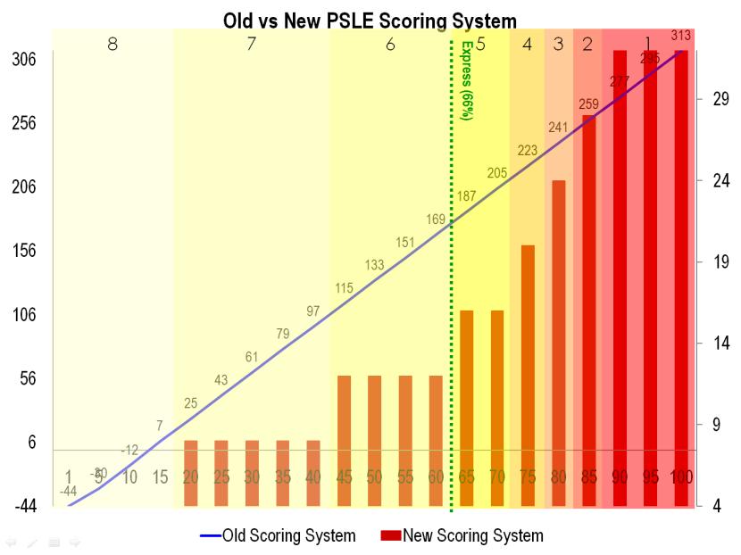 4 Old vs New PSLE Scoring System.png