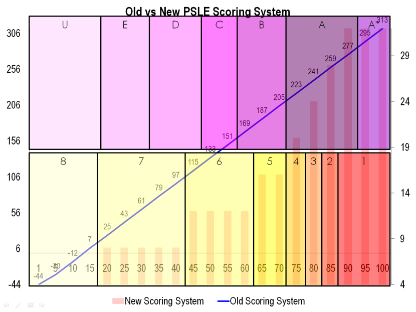 6 Old vs New PSLE Scoring System.png
