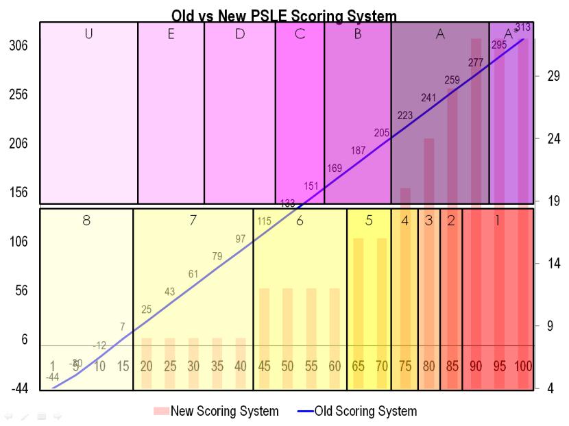 6 Old vs New PSLE Scoring System.png