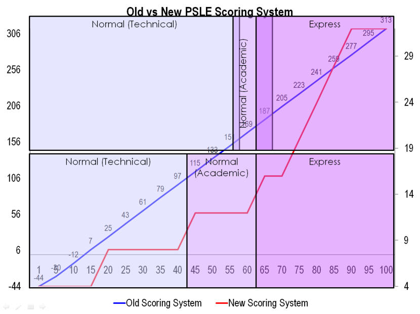 7 Old vs New PSLE Scoring System.png