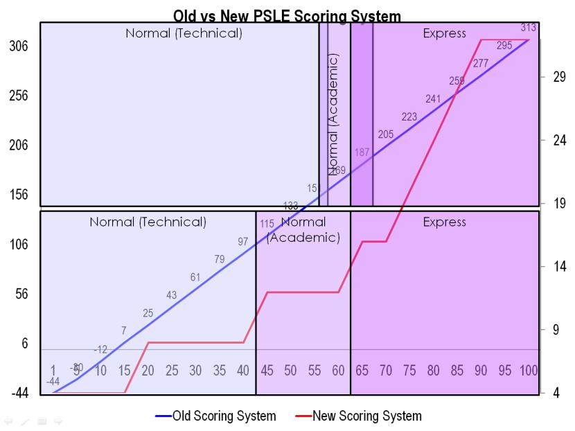 7 Old vs New PSLE Scoring System.png