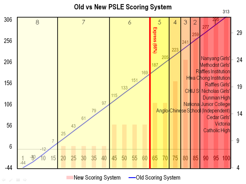 8 Old vs New PSLE Scoring System.png