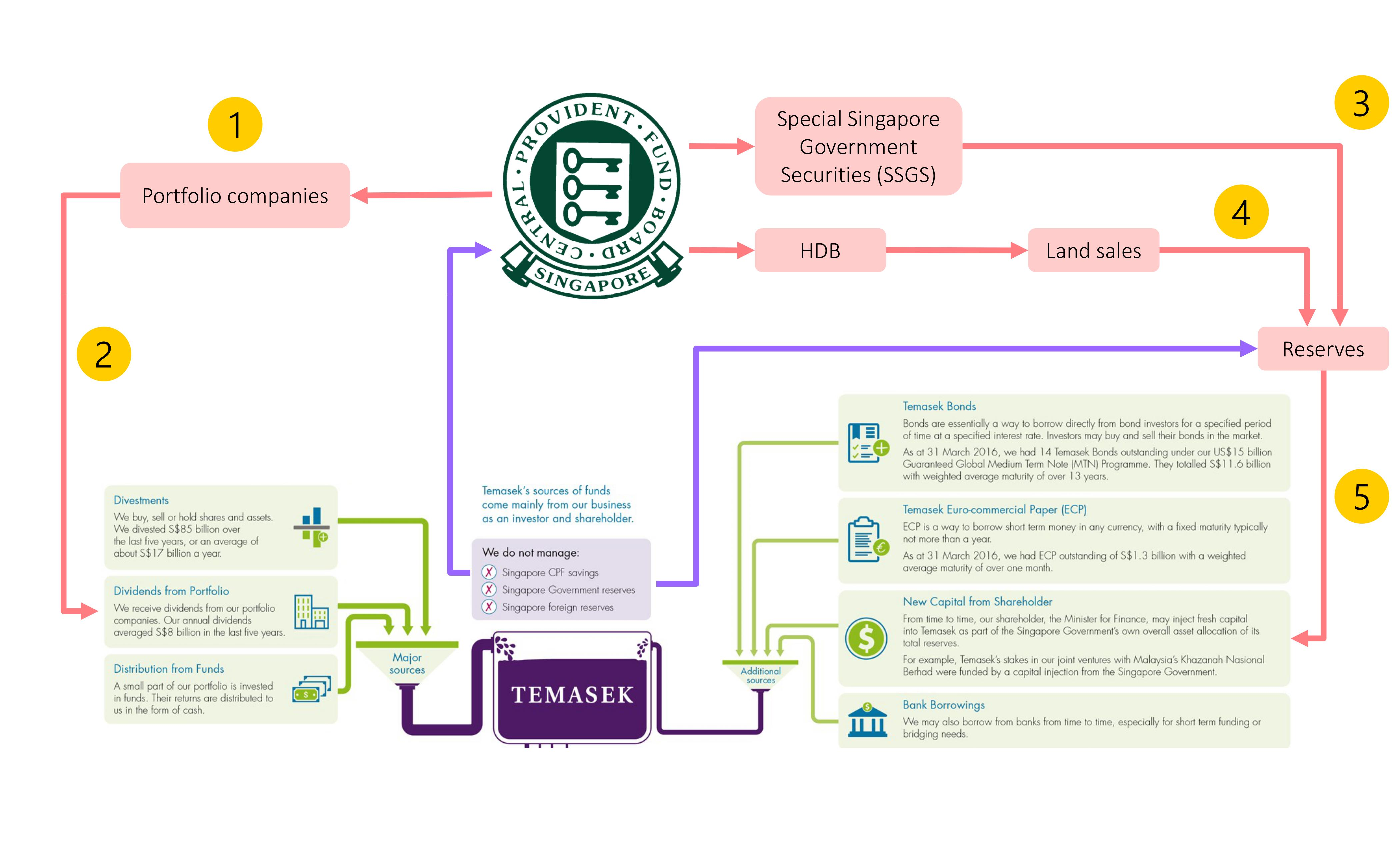management concepts temasek holdings Temasek holdings is a government-owned company that manages an investment fund on temasek holdings has approximately $122 billion in assets under management.