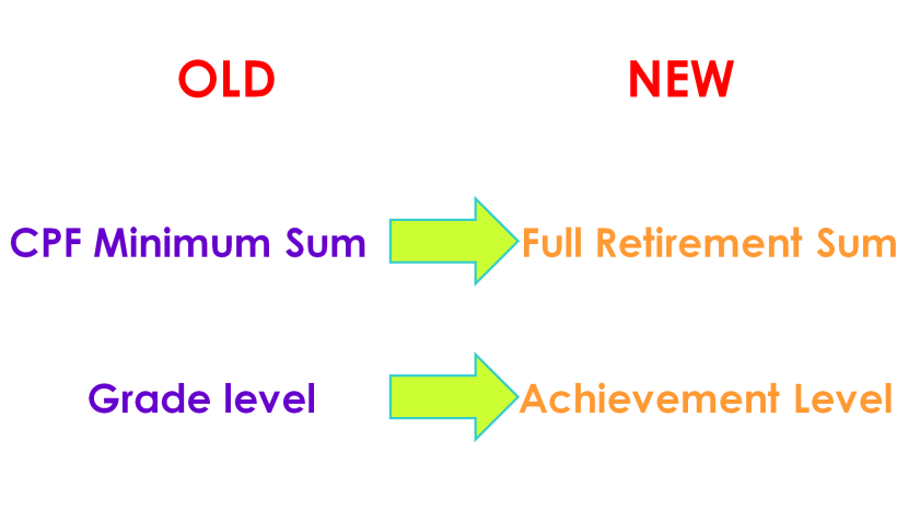Old vs New CPF Minimum Sum Grade Achievement Level.png