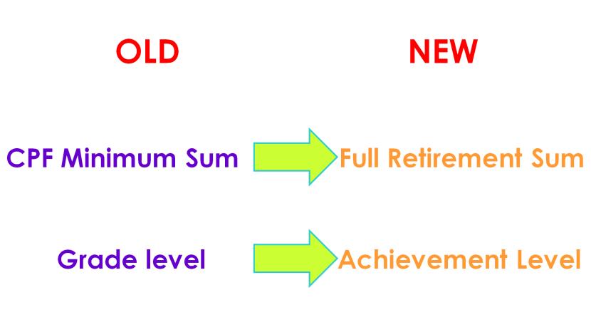 Old vs New CPF Minimum Sum Grade Achievement Level.png