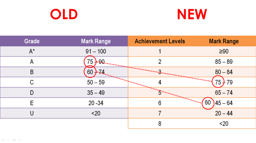 Old vs New PSLE Grading Achievement Levels Comparison