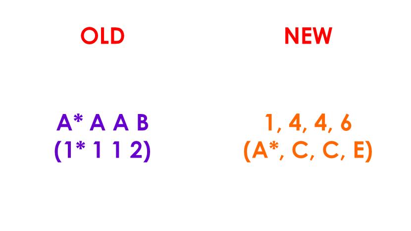 Old vs New PSLE Grading Achievement Levels Scores.png