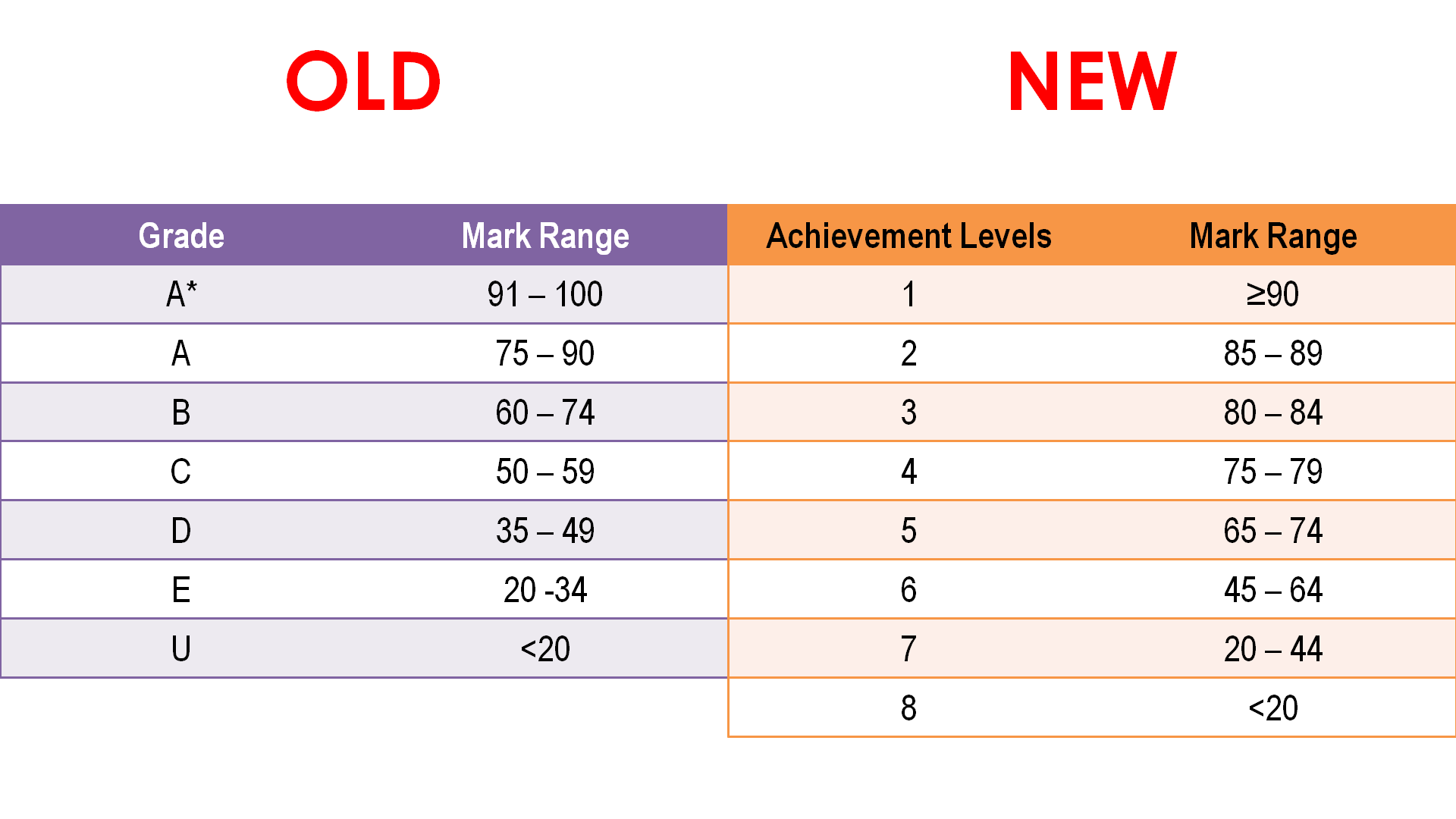 Old vs New PSLE Grading Achievement Levels