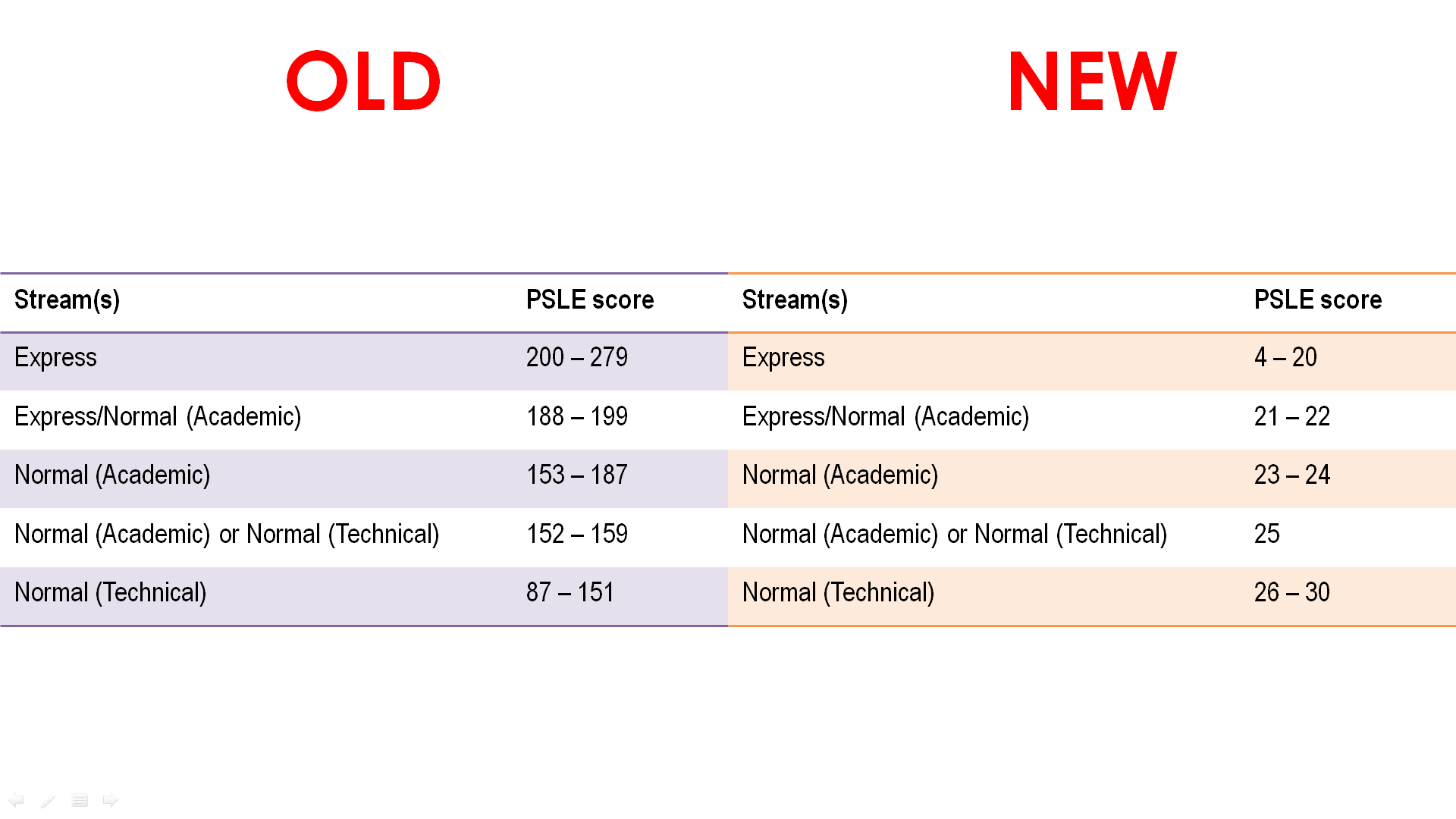 Old vs New PSLE Streaming Cut-Off Points