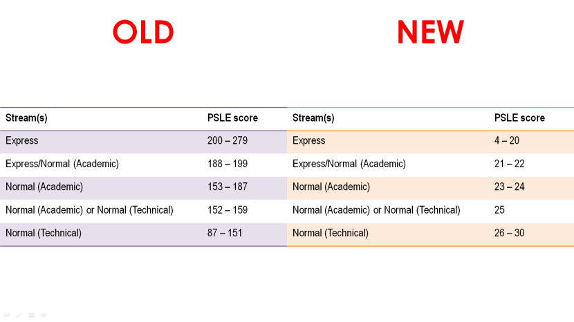 Old vs New PSLE Streaming Cut-Off Points.png