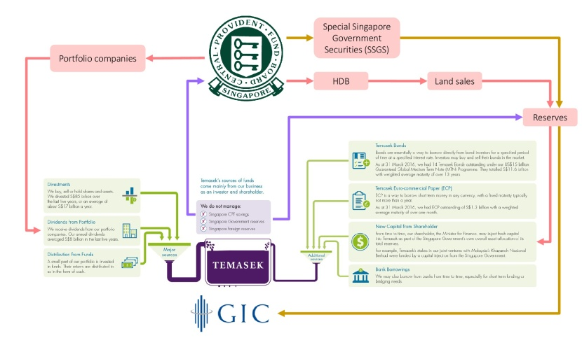 Singaporeans' CPF Used by Temasek Holdings and GIC
