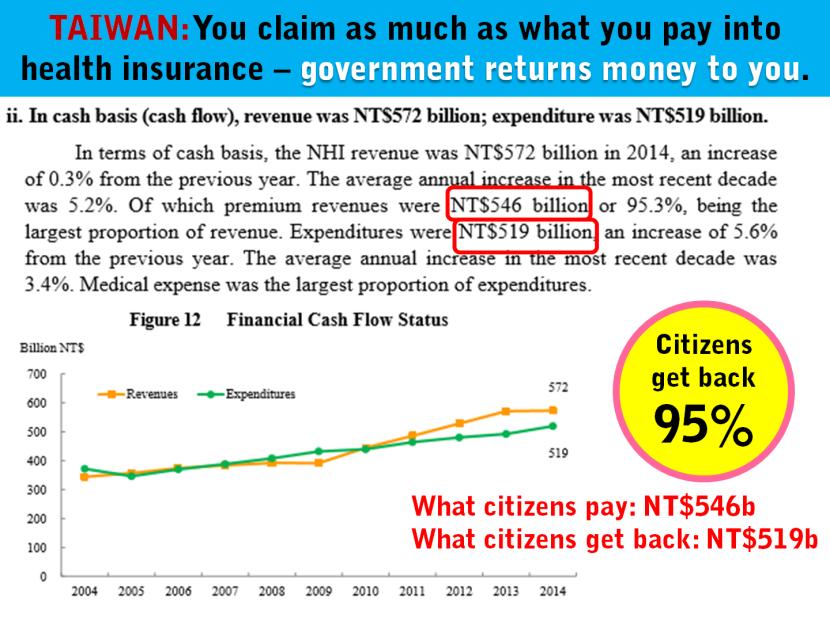 1 Taiwan Contribution Claim Health Insurance.png