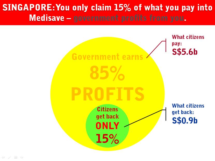 10 Singapore Contribution Claim Health Insurance