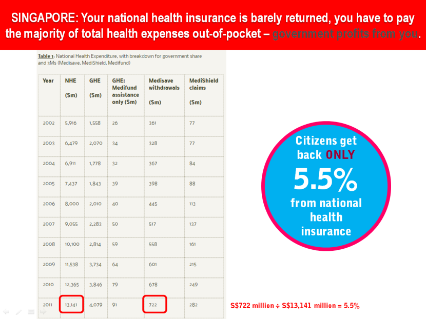 10 Singapore Health Insurance Contribution Rate vs Total Expenditure.png
