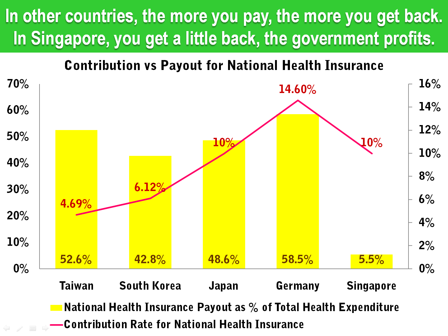 11 Singapore Health Insurance Contribution Rate vs Total Expenditure.png