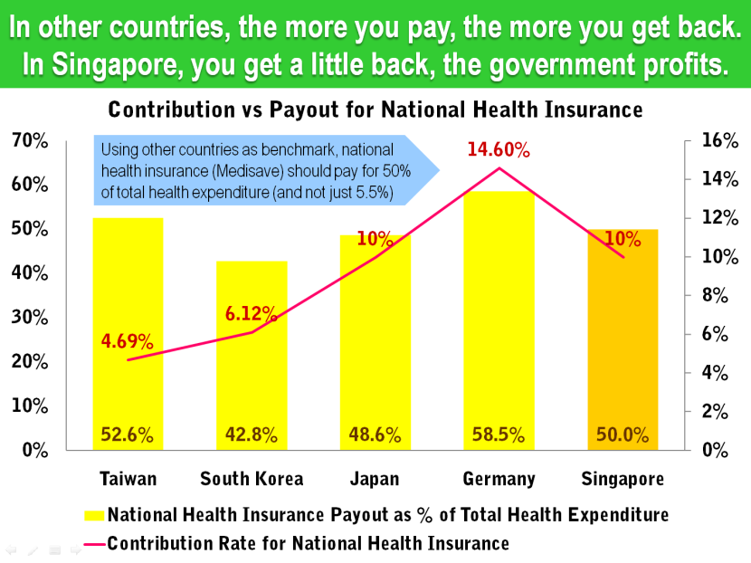 12 Singapore Health Insurance Contribution Rate vs Total Expenditure.png