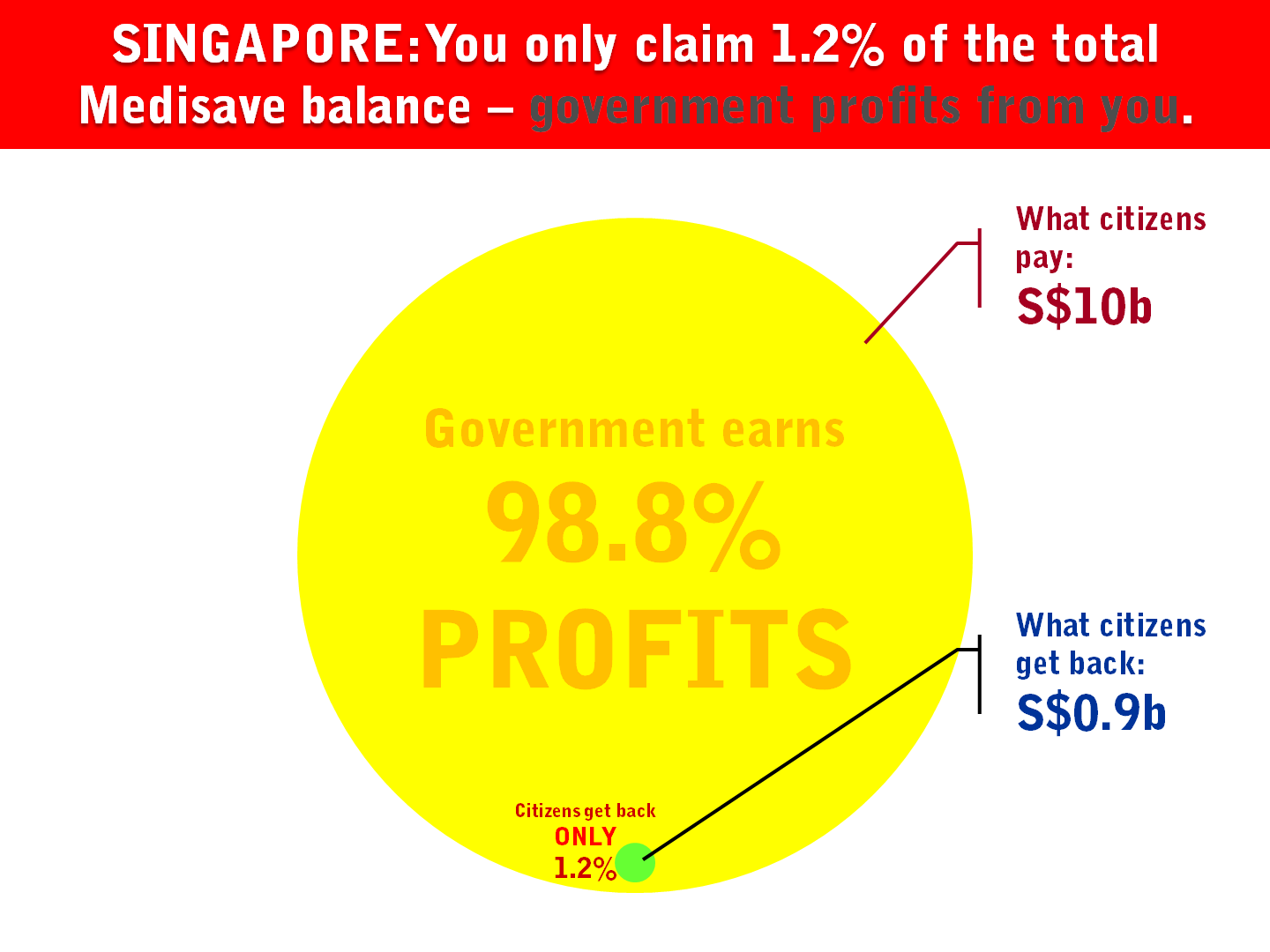 13.5 Singapore Contribution Claim Health Insurance.png