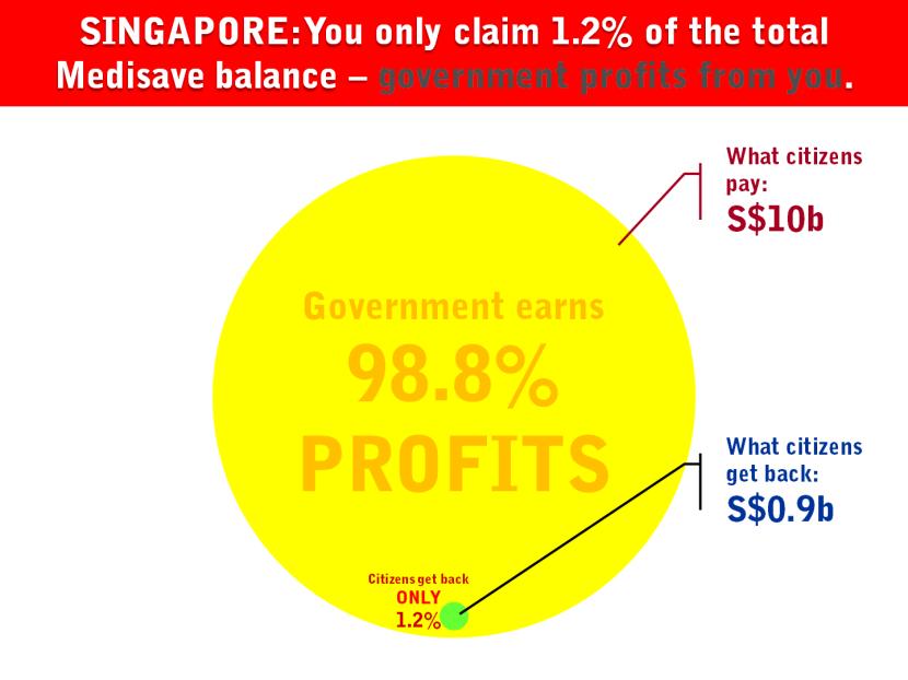13.5 Singapore Contribution Claim Health Insurance.png