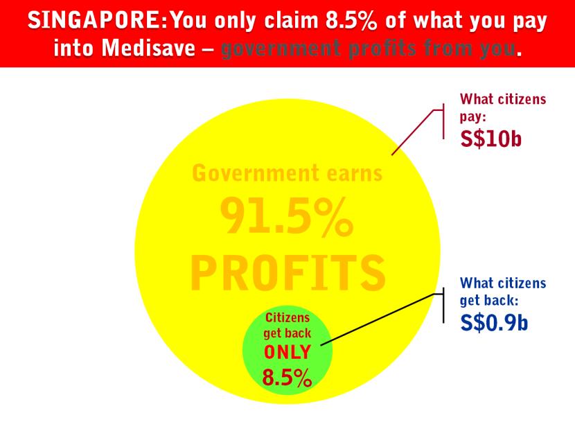 13 Singapore Contribution Claim Health Insurance