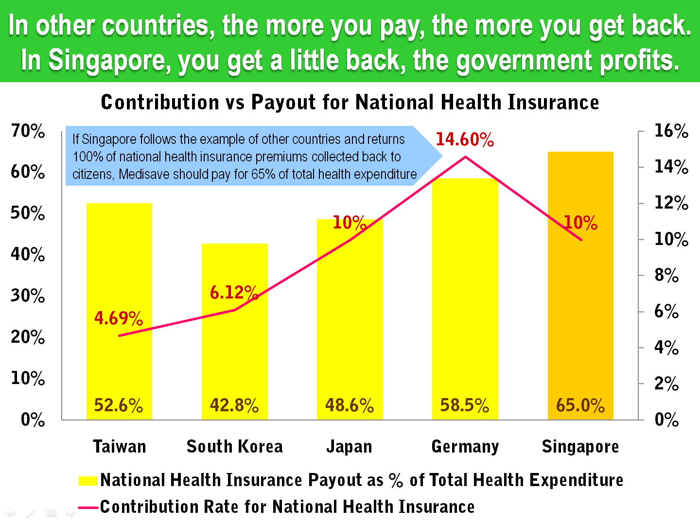 13 Singapore Health Insurance Contribution Rate vs Total Expenditure.png