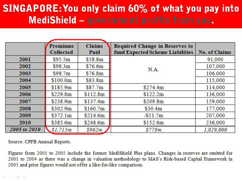 14 Singapore Contribution Claim Health Insurance.png