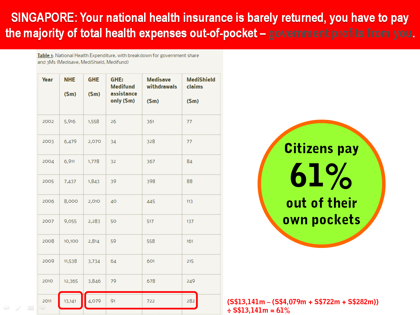 14 Singapore Health Insurance Contribution Rate vs Total Expenditure.png