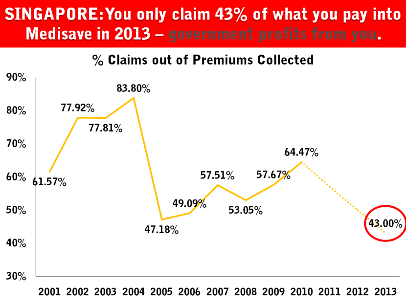 15.5 Singapore Contribution Claim Health Insurance.png