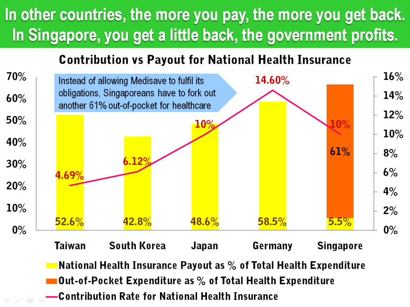 15 Singapore Health Insurance Contribution Rate vs Total Expenditure.png