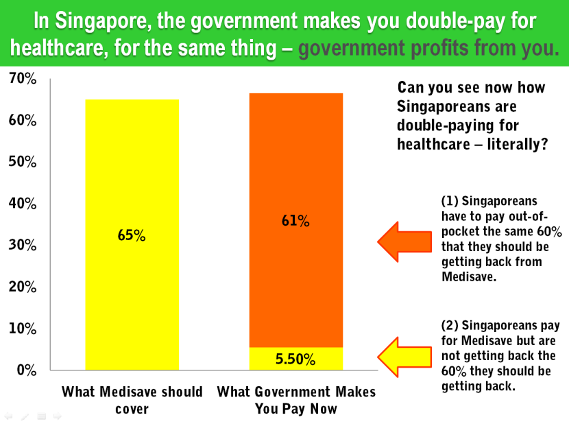 16 Singapore Health Insurance Contribution Rate vs Total Expenditure.png