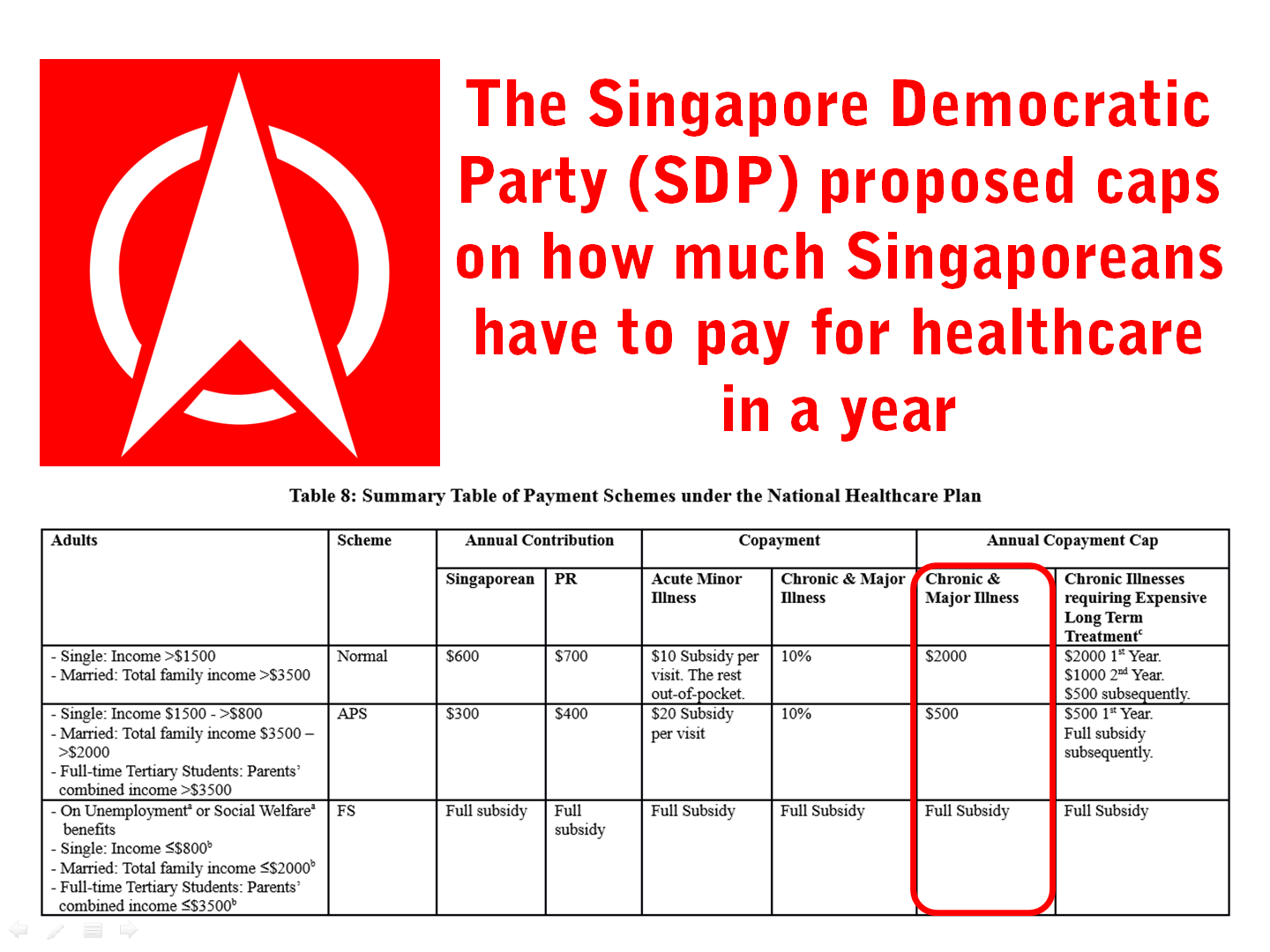 20 SDP National Healthcare Plan Solutions.png