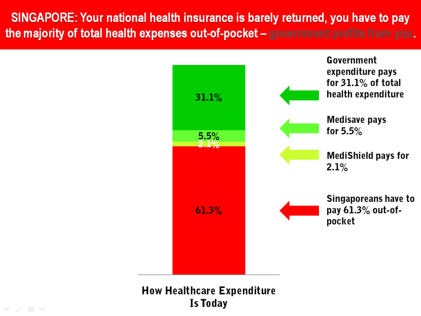 22 Singapore Health Insurance Contribution Rate vs Total Expenditure.png